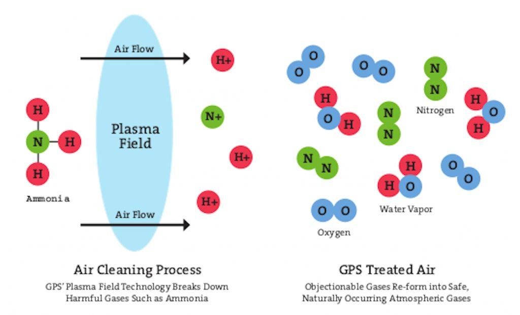 does-bipolar-ionization-create-ozone